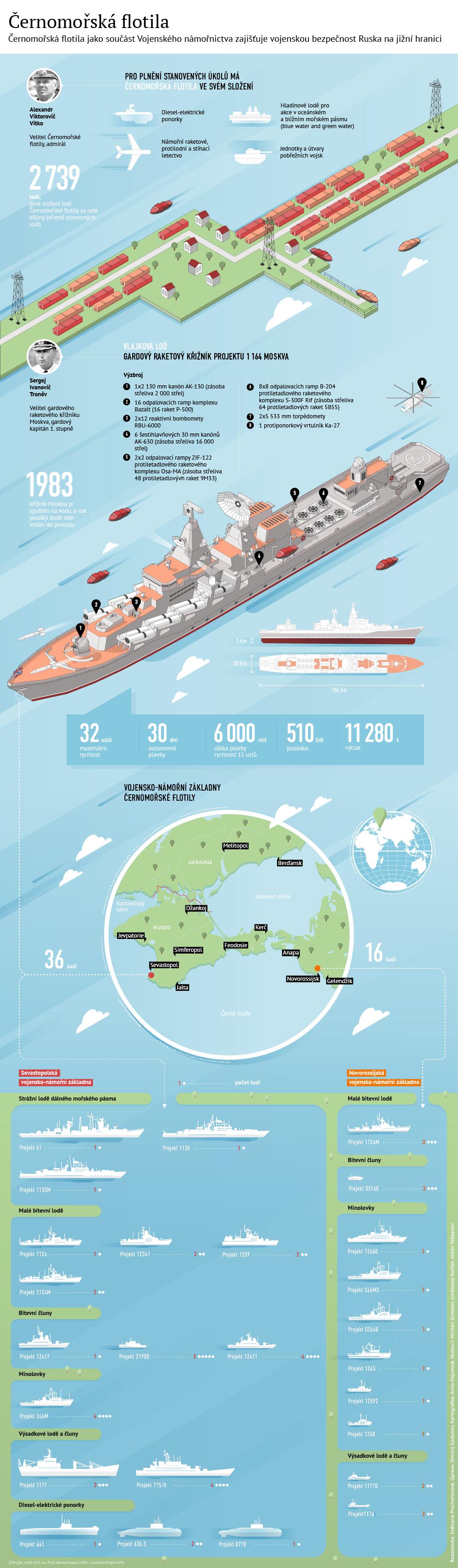 Černomořská flotila a její vlajková loď