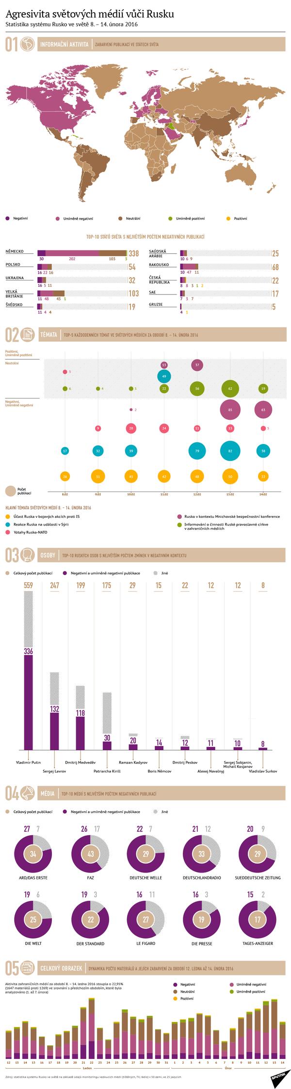 Agresivita světových médií vůči Rusku - Sputnik Česká republika