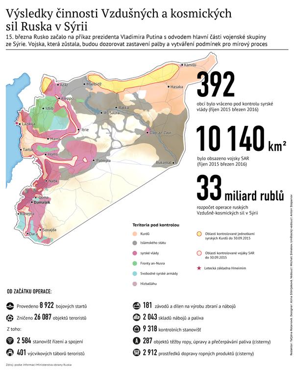 Výsledky činnosti Vzdušných a kosmických sil Ruska v Sýrii - Sputnik Česká republika