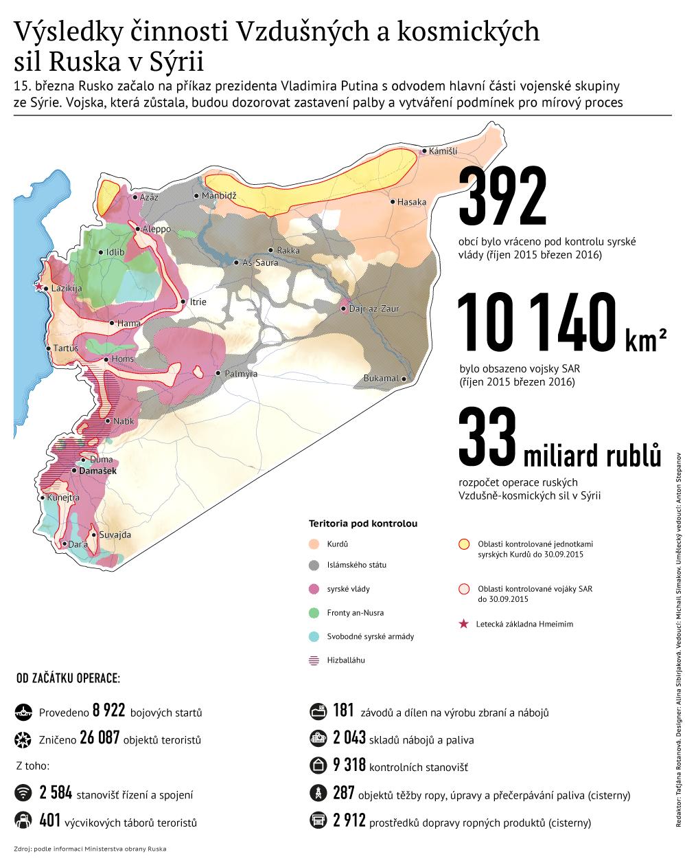 Výsledky činnosti Vzdušných a kosmických sil Ruska v Sýrii