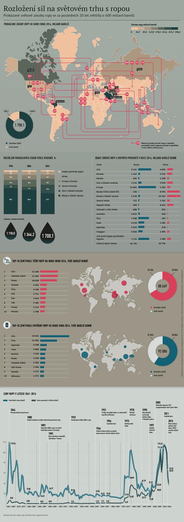 Rozložení sil na světovém trhu s ropou - Sputnik Česká republika