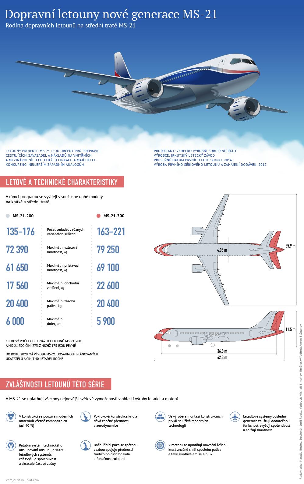 Dopravní letoun nové generace MS-21