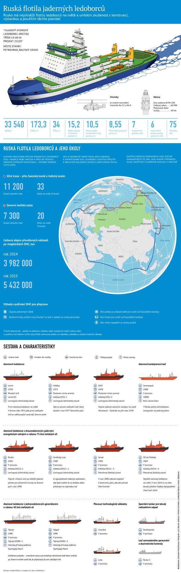 Charakteristiky a úkoly ledoborce Arktika - Sputnik Česká republika