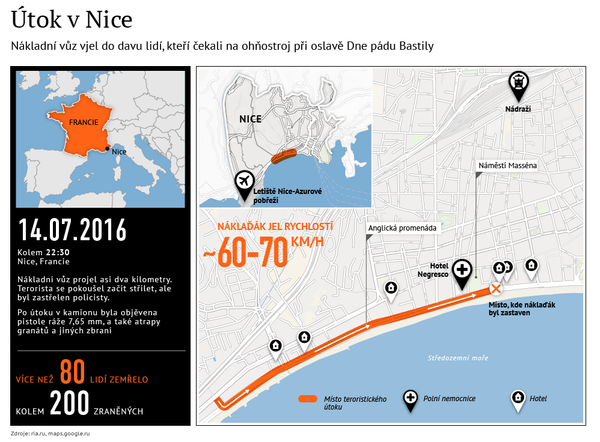 Útok v Nice: kronika událostí - Sputnik Česká republika