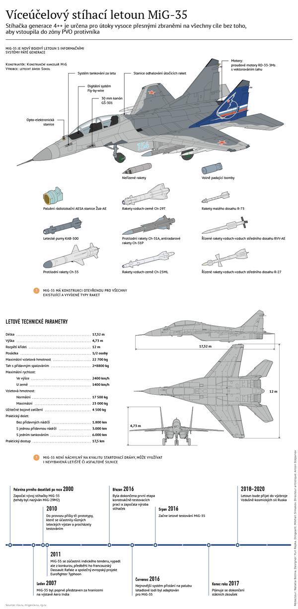 Víceúčelový stíhací letoun MiG-35 - Sputnik Česká republika