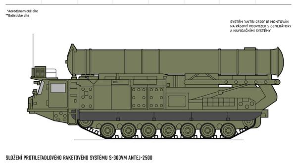 Protiletadlový systém S-300 - Sputnik Česká republika