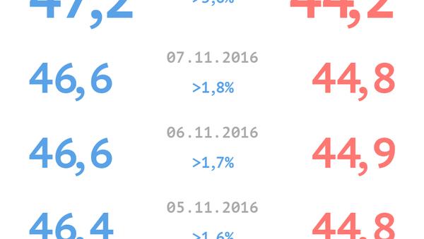 Trump versus Clintonová. Rating kandidátů na funkci prezidenta - Sputnik Česká republika