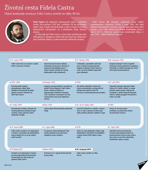 Životní cesta Fidela Castra - Sputnik Česká republika
