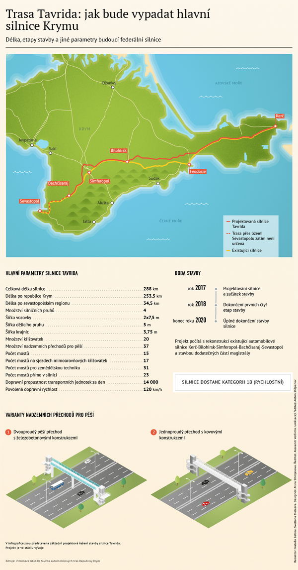 Trasa Tavrida: jak bude vypadat hlavní silnice Krymu - Sputnik Česká republika
