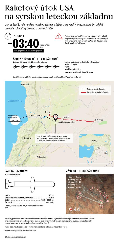 Raketový útok USA na syrskou leteckou základnu - Sputnik Česká republika