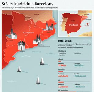 Střety Madridu a Barcelony