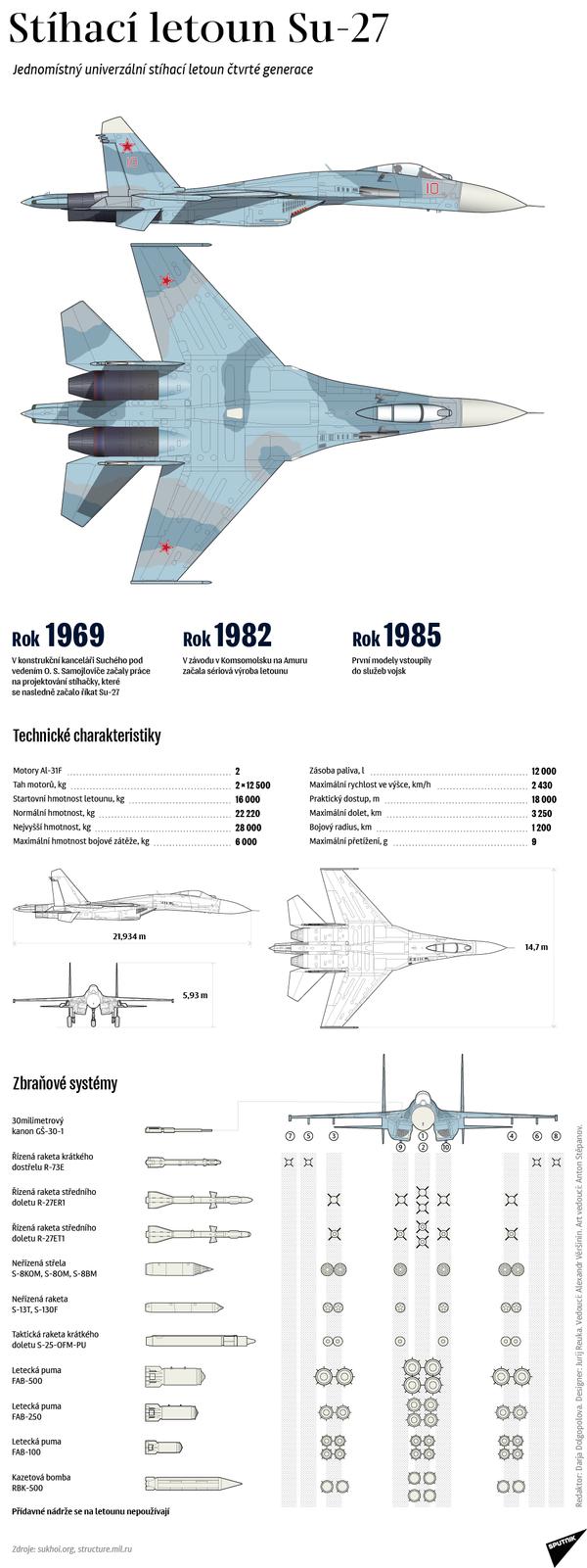 Stíhací letoun Su-27 - Sputnik Česká republika
