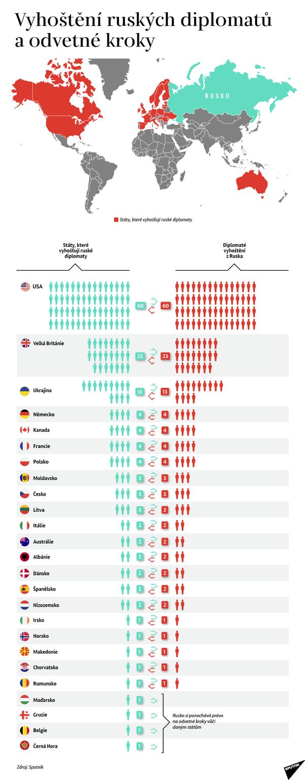 Vyhoštění ruských diplomatů a odvetné kroky - Sputnik Česká republika