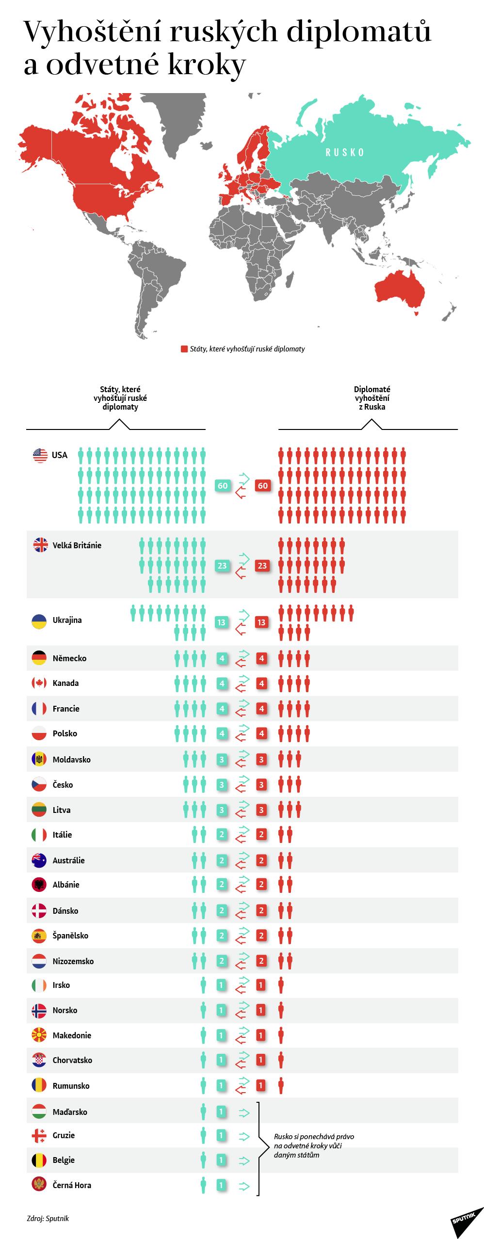 Vyhoštění ruských diplomatů a odvetné kroky