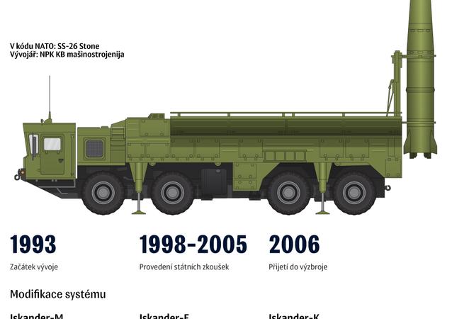 Taktický raketový systém Iskander