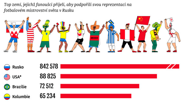 Odkud jsi, fanoušku? - Sputnik Česká republika