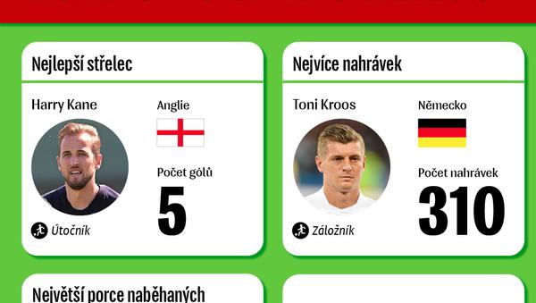Kane, Kroos, Neymar. Vládci skupinové fáze MS 2018 - Sputnik Česká republika