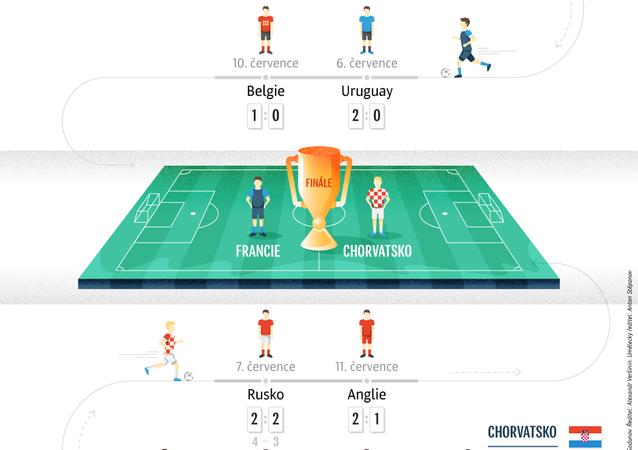 Cesta turnajem finalistů Mistrovství světa ve fotbale 2018
