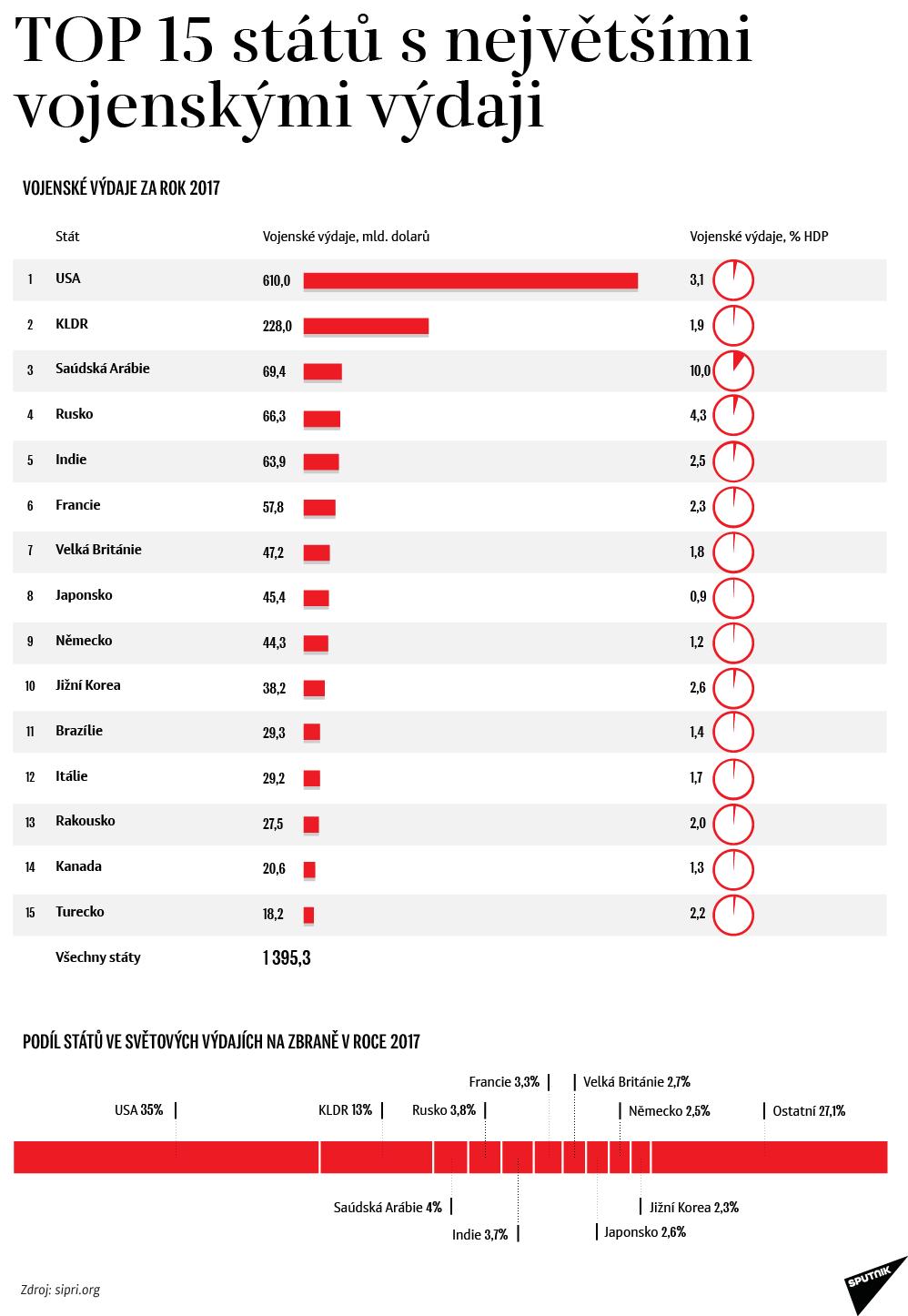 TOP 15 státu s největšími vojenskými výdaji