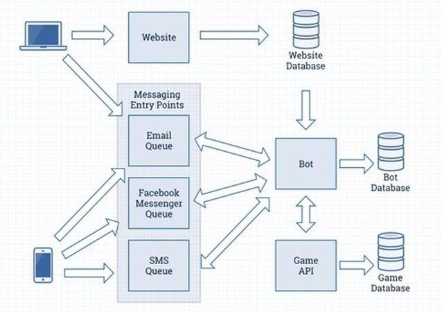 Schéma algoritmu práce systému umělé inteligence