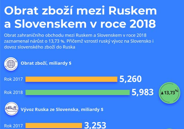 Obrat zboží mezi Ruskem a Slovenskem v roce 2018