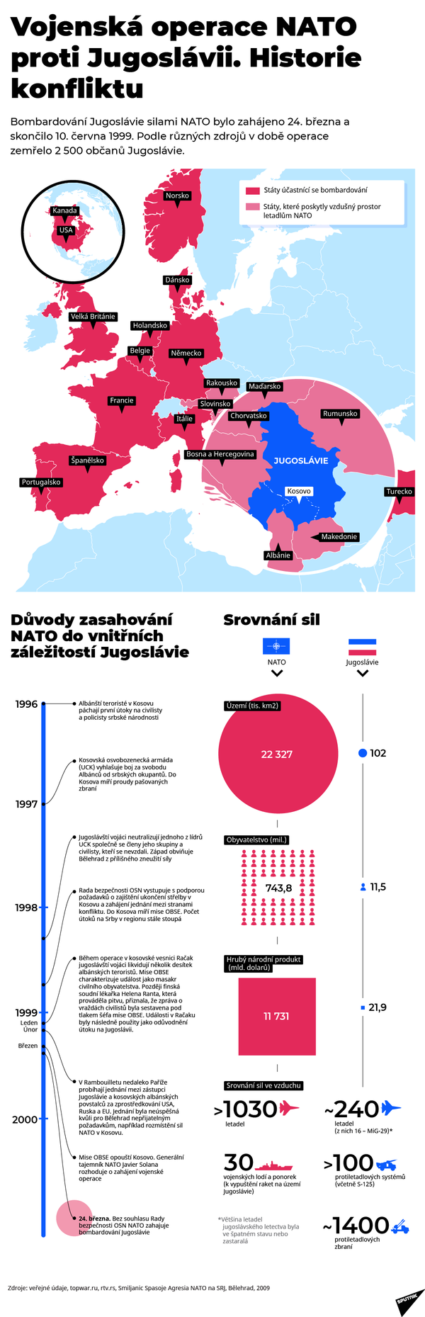 Operace NATO proti Jugoslávii - Sputnik Česká republika