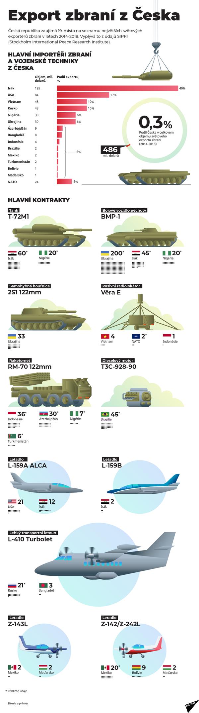 Kam a kolik zbraní vyváží Česká republika? - Sputnik Česká republika